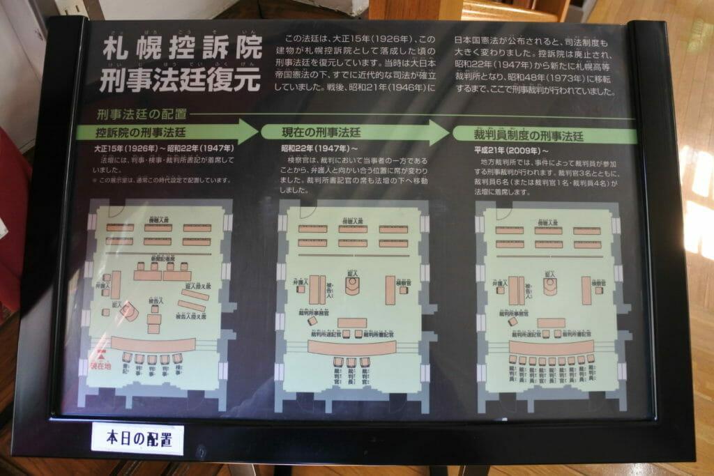 刑事法廷の配置説明-札幌市資料館内